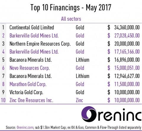 Top 10 Financings of May 2017