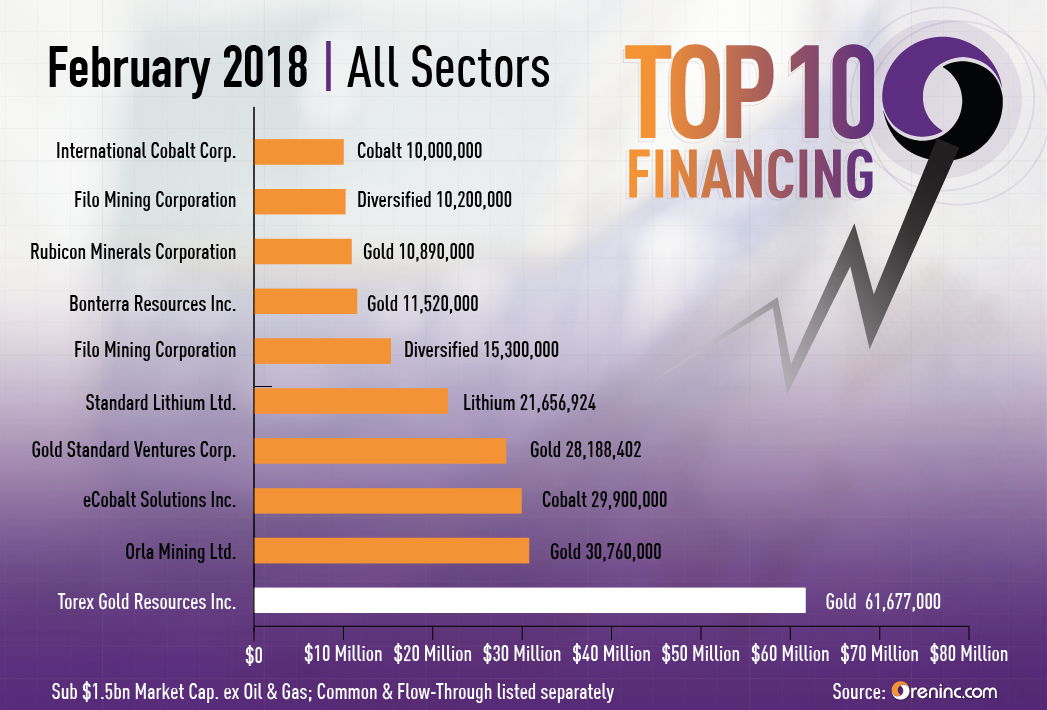 Top 10 Finanings of February 2018