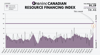 ORENINC INDEX hits high as financings rocket – May 18, 2020