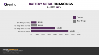 Battery Metals – April 2020
