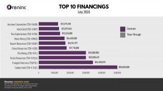 Top 10 Financings – July 2020
