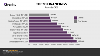 Top 10 Financings - Sept 2020